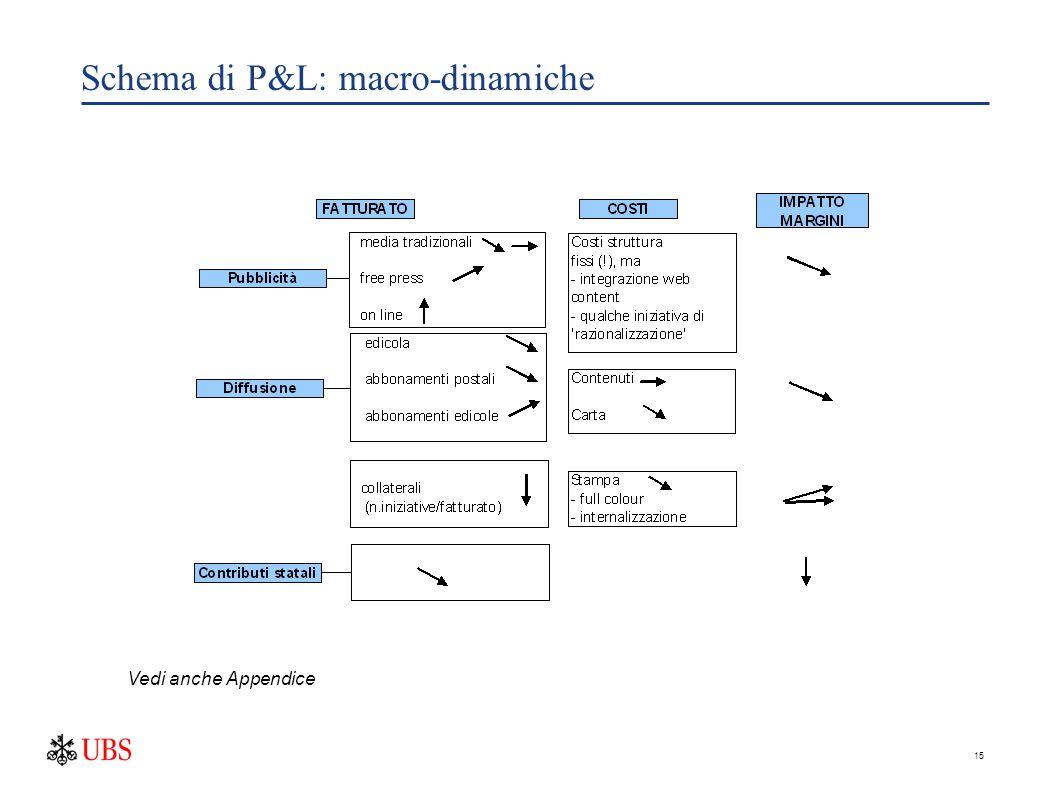 15 Schema di P&L: macro-dinamiche Vedi anche Appendice