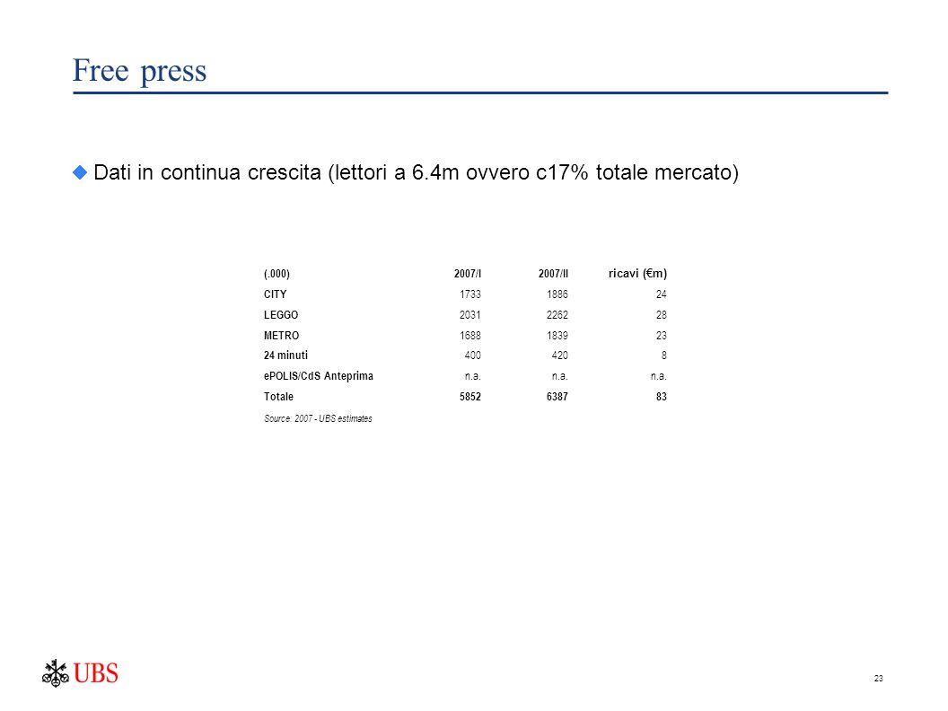 23 Free press  Dati in continua crescita (lettori a 6.4m ovvero c17% totale mercato) (.000)2007/I2007/II ricavi (€m) CITY 1733188624 LEGGO 2031226228