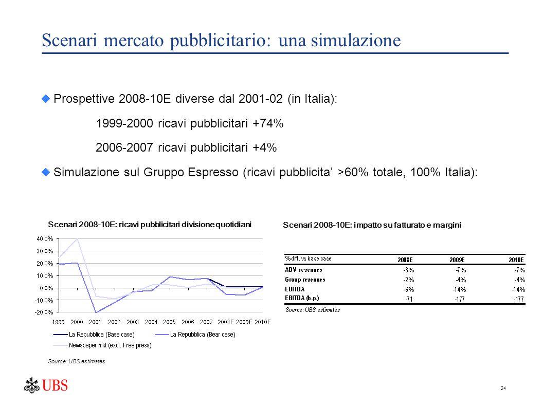 24 Scenari mercato pubblicitario: una simulazione  Prospettive 2008-10E diverse dal 2001-02 (in Italia): 1999-2000 ricavi pubblicitari +74% 2006-2007