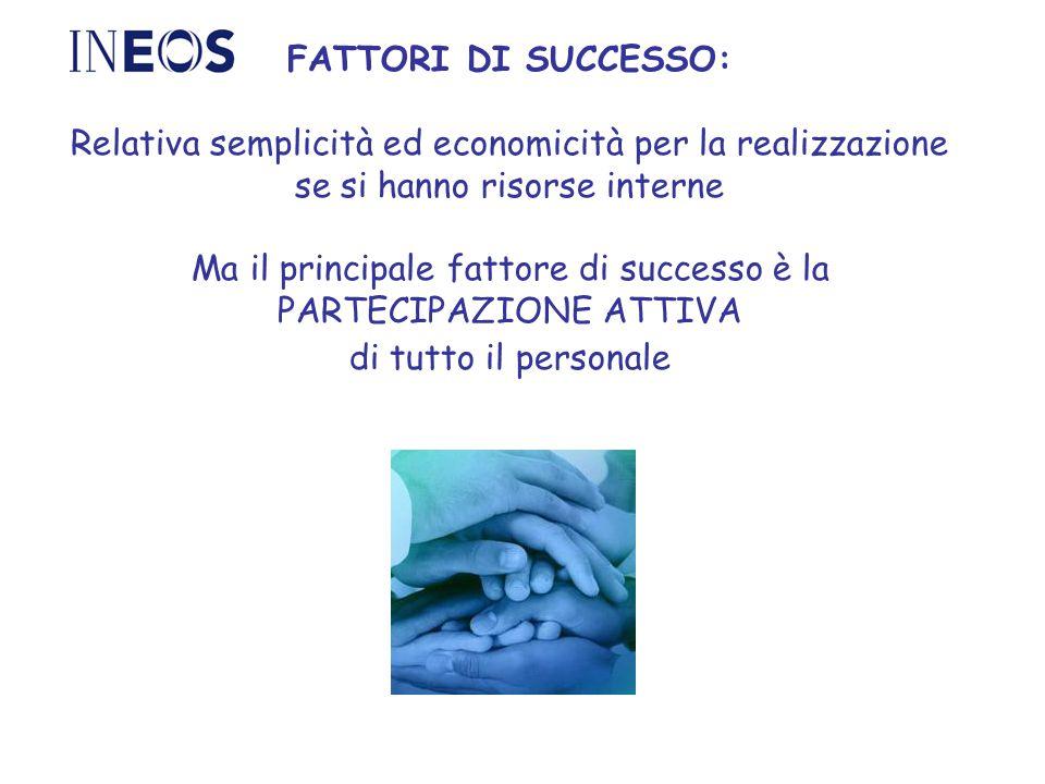 FATTORI DI SUCCESSO: Relativa semplicità ed economicità per la realizzazione se si hanno risorse interne Ma il principale fattore di successo è la PARTECIPAZIONE ATTIVA di tutto il personale