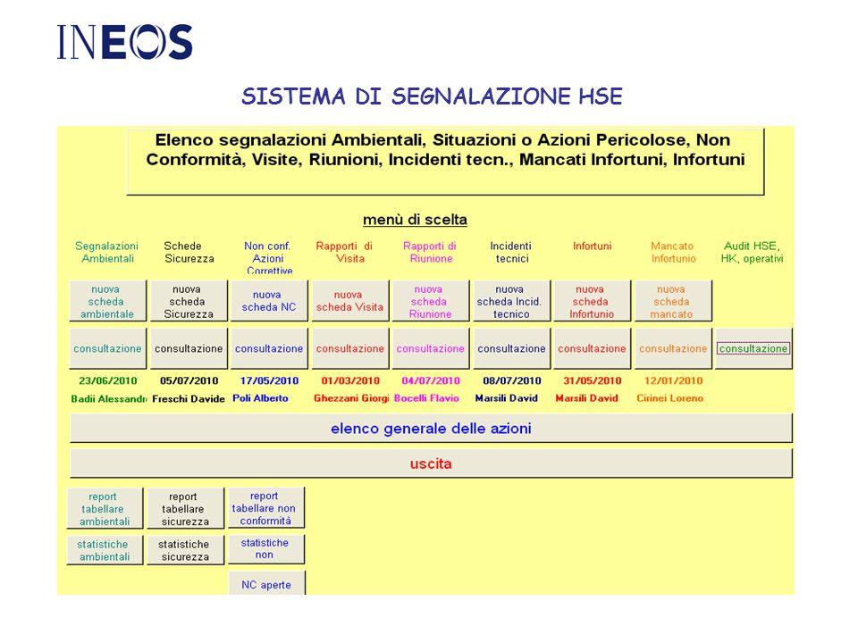 SISTEMA DI SEGNALAZIONE HSE