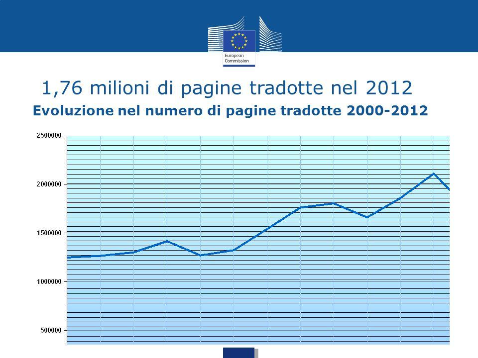 1,76 milioni di pagine tradotte nel 2012 Evoluzione nel numero di pagine tradotte 2000-2012