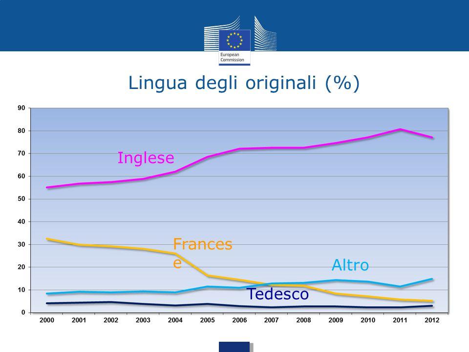Lingua degli originali (%) Inglese Frances e Altro Tedesco