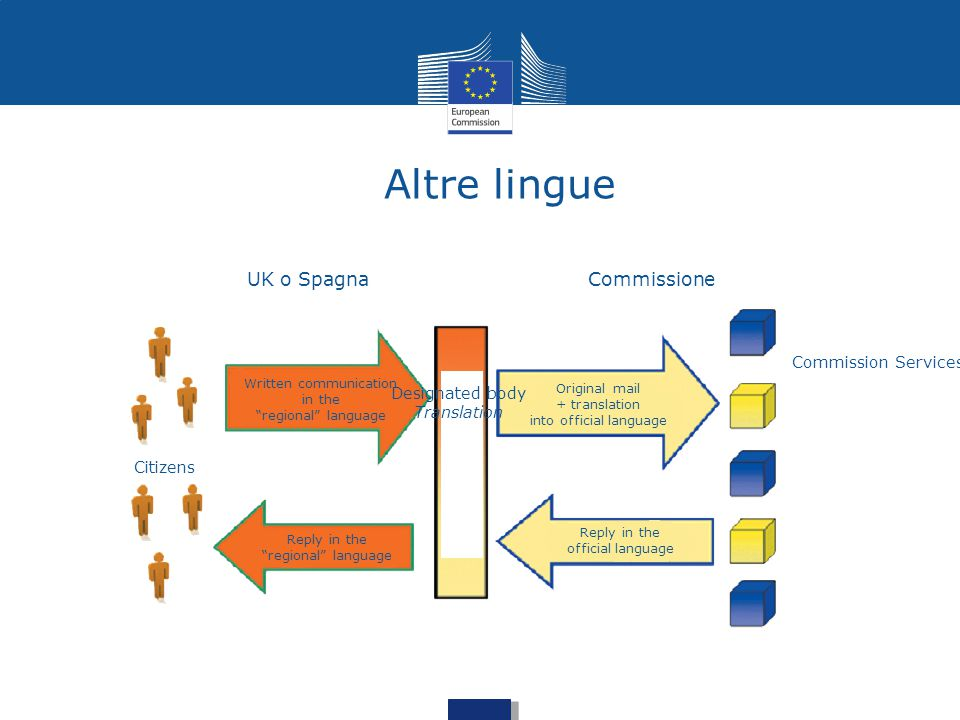 "Altre lingue UK o SpagnaCommissione Citizens Commission Services Designated body Translation Reply in the ""regional"" language Written communication in"