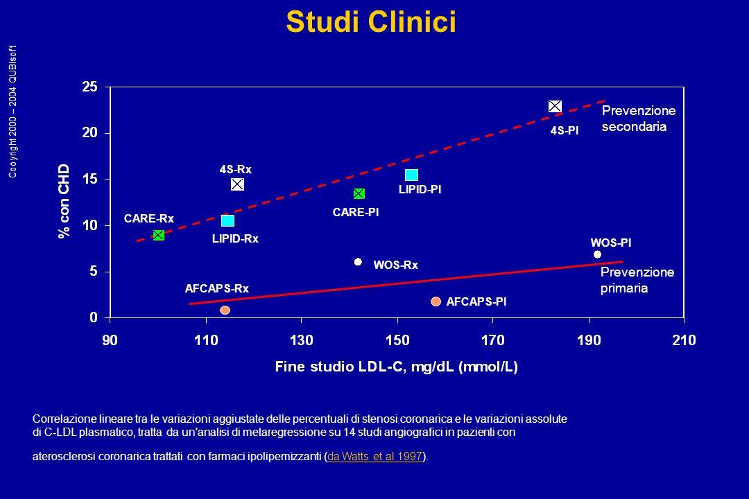 Correlazione lineare tra le variazioni aggiustate delle percentuali di stenosi coronarica e le variazioni assolute di C-LDL plasmatico, tratta da un analisi di metaregressione su 14 studi angiografici in pazienti con aterosclerosi coronarica trattati con farmaci ipolipemizzanti (da Watts et al 1997).da Watts et al 1997 CARE-Rx LIPID-Rx 4S-Rx CARE-PI LIPID-PI 4S-PI AFCAPS-Rx AFCAPS-PI WOS-Rx WOS-PI Prevenzione secondaria Prevenzione primaria Studi Clinici Cooyright 2000 – 2004 QUBIsoft