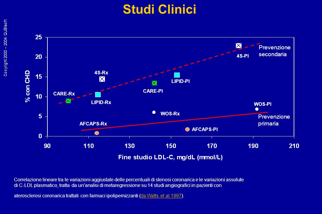 MIRACL: plasma LDL-C values at baseline, 6 and 16 weeks *p<0.0001 vs placebo at 6 and 16 weeks.