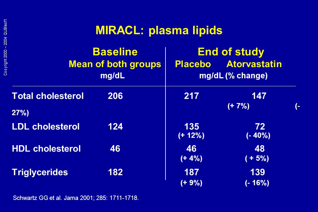 Baseline End of study Mean of both groups Placebo Atorvastatin mg/dL mg/dL (% change) Total cholesterol206217 147 (+ 7%) (- 27%) LDL cholesterol124135 72 (+ 12%) (- 40%) HDL cholesterol4646 48 (+ 4%) ( + 5%) Triglycerides182187 139 (+ 9%) (- 16%) MIRACL: plasma lipids Schwartz GG et al.