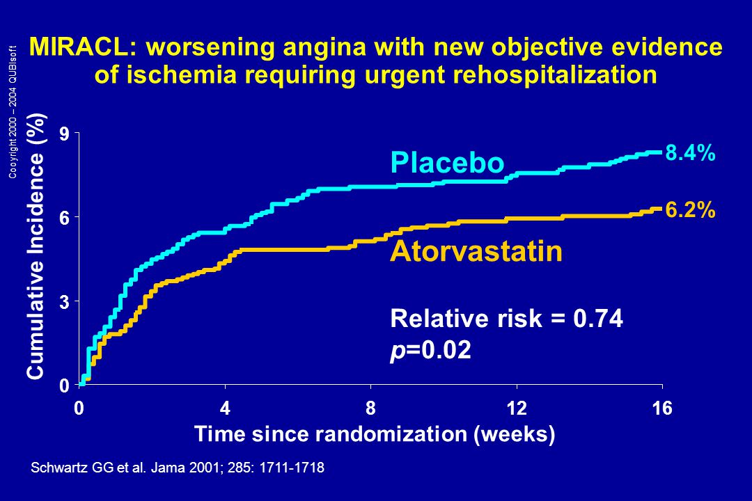 MIRACL: worsening angina with new objective evidence of ischemia requiring urgent rehospitalization 0 3 6 9 0481216 Time since randomization (weeks) Cumulative Incidence (%) Relative risk = 0.74 p=0.02 Atorvastatin Placebo 8.4% 6.2% Schwartz GG et al.