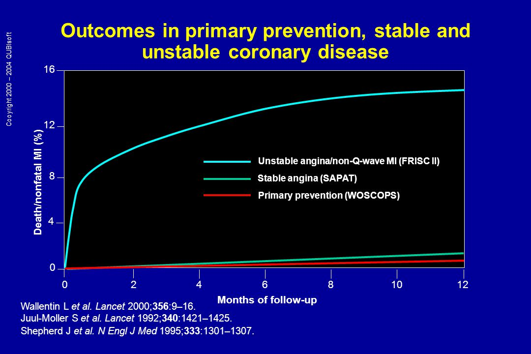 Outcomes in primary prevention, stable and unstable coronary disease Death/nonfatal MI (%) Months of follow-up Unstable angina/non-Q-wave MI (FRISC II) 16 12 8 4 0 024681012 Stable angina (SAPAT) Wallentin L et al.