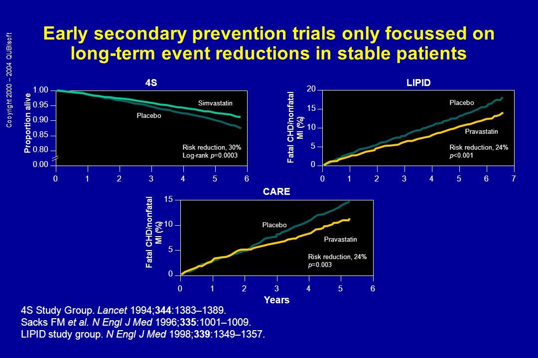 MIRACL: fatal or nonfatal stroke 0 0.5 1 1.5 2 0481216 Time since randomization (weeks) Cumulative Incidence (%) Relative risk = 0.50 p=0.045 Atorvastatin Placebo 1.6% 0.8% Schwartz GG et al.