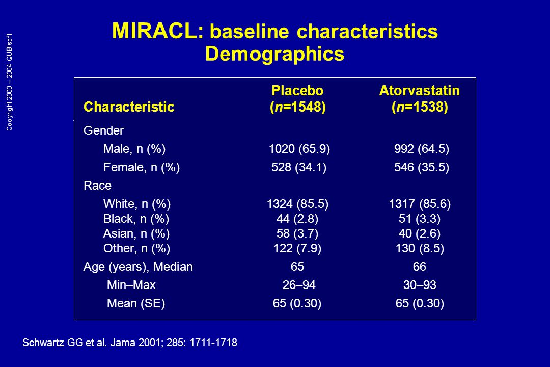 MIRACL: baseline characteristics Demographics (cont'd) PlaceboAtorvastatin Characteristic [n (%)] (n=1548)(n=1538) Current smokers430 (27.8)429 (27.9) Past MI 392 (25.3)382 (24.8) Q-wave 191 (12.3)180 (11.7) Revascularization173 (11.2)153 (9.9) CABG121 (7.8)112 (7.3) PTCA52 (3.4)41 (2.7) Inclusion Event Unstable angina705 (45.5)726 (47.2) Non-Q-wave acute MI843 (54.5)812 (52.8) Schwartz GG et al.