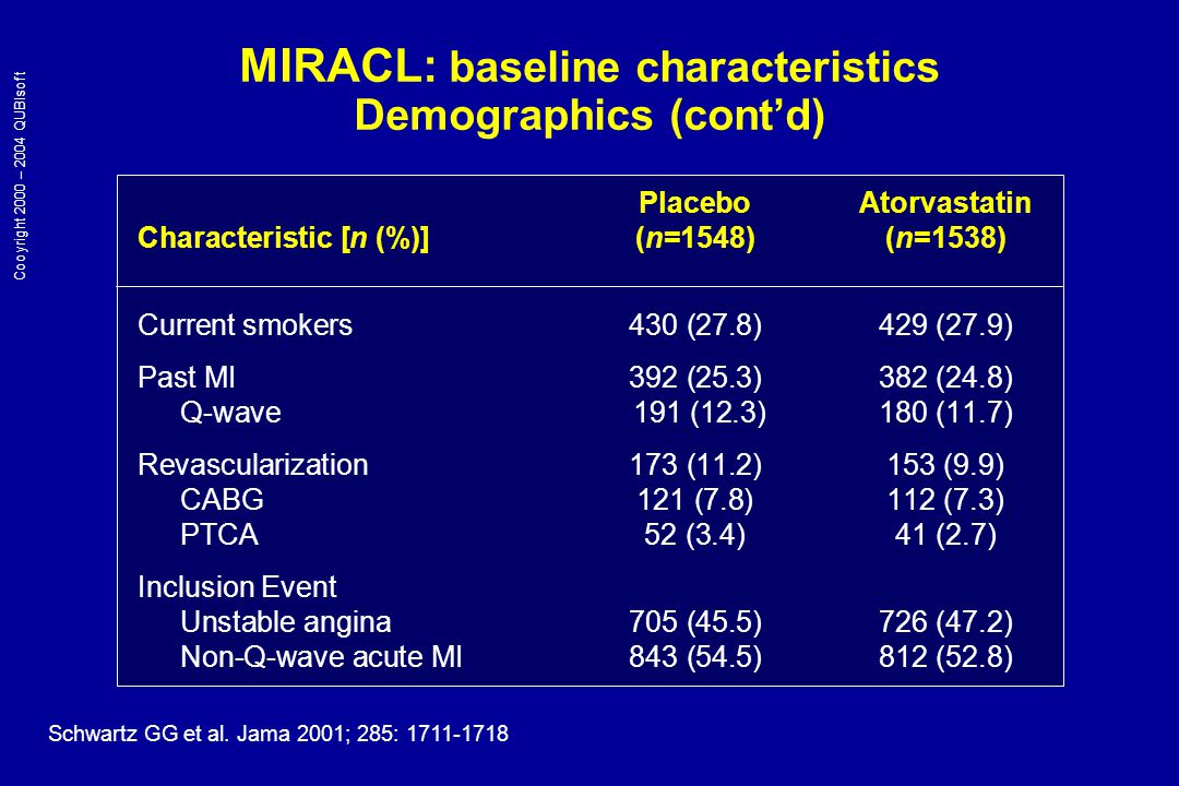 MIRACL: baseline characteristics Demographics (cont'd) PlaceboAtorvastatin Characteristic [n (%)] (n=1548)(n=1538) Current smokers430 (27.8)429 (27.9) Past MI 392 (25.3)382 (24.8) Q-wave 191 (12.3)180 (11.7) Revascularization173 (11.2)153 (9.9) CABG121 (7.8)112 (7.3) PTCA52 (3.4)41 (2.7) Inclusion Event Unstable angina705 (45.5)726 (47.2) Non-Q-wave acute MI843 (54.5)812 (52.8) Schwartz GG et al.
