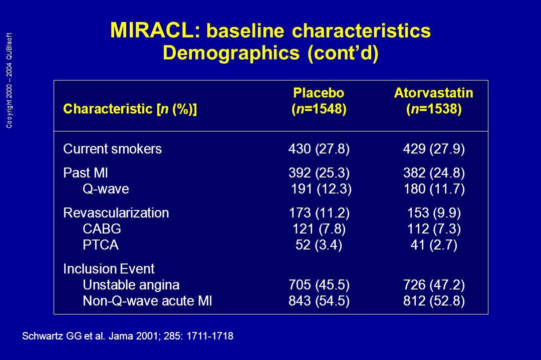 MIRACL: baseline characteristics Plasma lipids PlaceboAtorvastatin Lipid [mean, mg/dL (mmol/L)] (n=1548)(n=1538) Total cholesterol207 (5.34)205 (5.29) Total triglycerides184 (2.04)181(2.01) HDL-C46 (1.18)47 (1.21) LDL-C125 (3.20)123 (3.18) Time from hospital admission6363 to randomization (hrs) Schwartz GG et al.