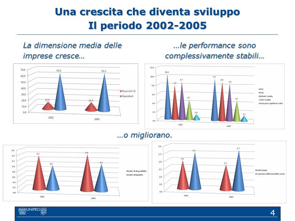 Una crescita che diventa sviluppo Il periodo 2002-2005 4 La dimensione media delle imprese cresce… …le performance sono complessivamente stabili… …o m
