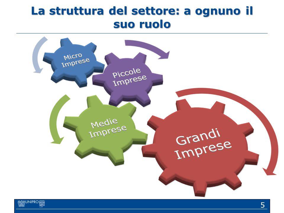 La struttura del settore: a ognuno il suo ruolo 5