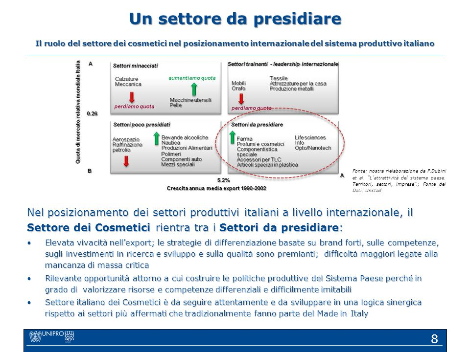 Un settore da presidiare Il ruolo del settore dei cosmetici nel posizionamento internazionale del sistema produttivo italiano Nel posizionamento dei s
