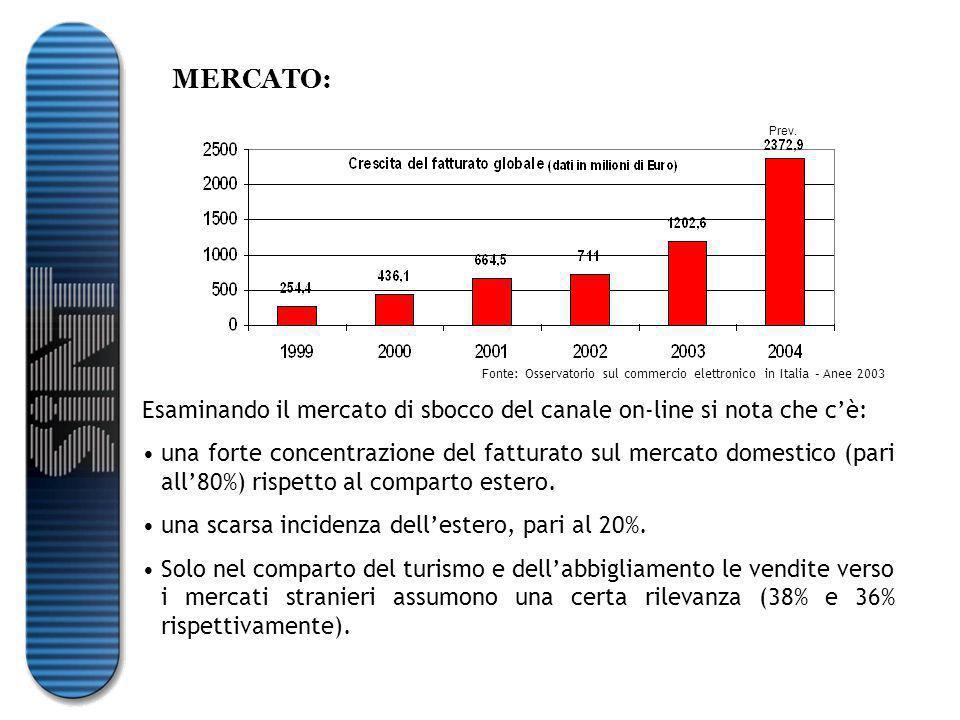 MERCATO: Esaminando il mercato di sbocco del canale on-line si nota che c'è: una forte concentrazione del fatturato sul mercato domestico (pari all'80%) rispetto al comparto estero.