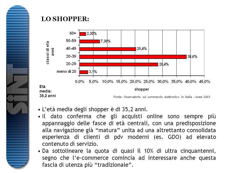 LO SHOPPER: Età media: 35,2 anni L'età media degli shopper è di 35,2 anni.