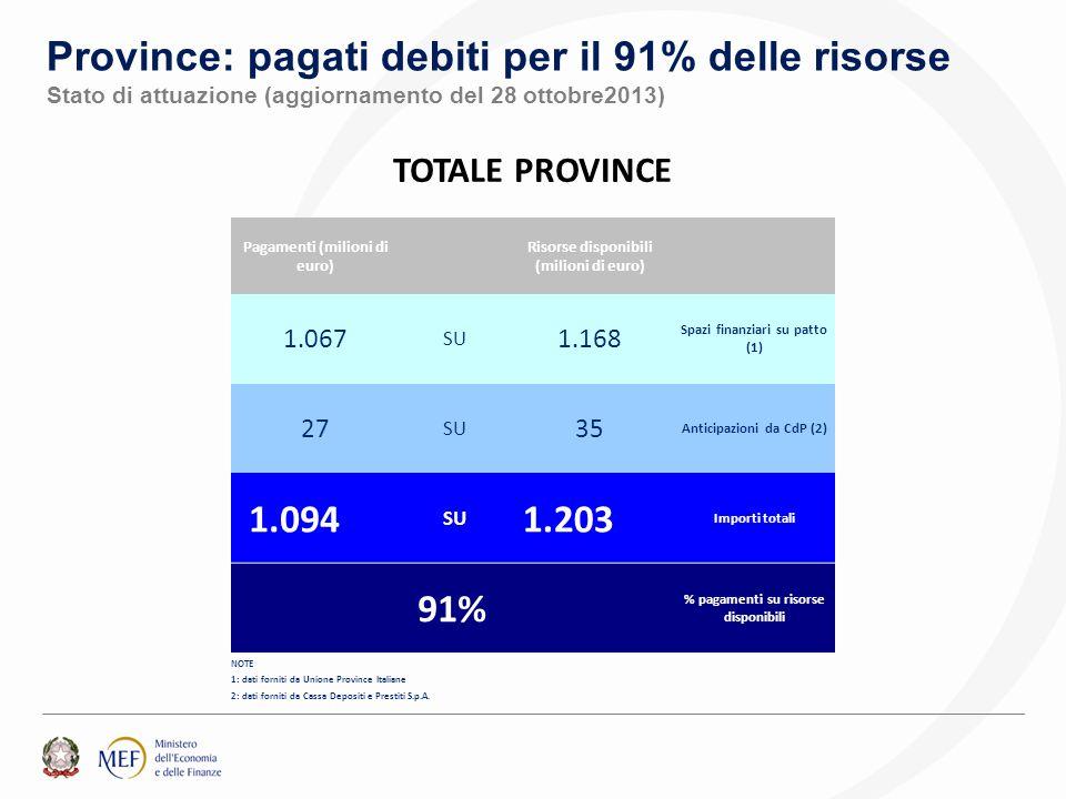 Province: pagati debiti per il 91% delle risorse Stato di attuazione (aggiornamento del 28 ottobre2013) TOTALE PROVINCE Pagamenti (milioni di euro) Risorse disponibili (milioni di euro) 1.067 SU 1.168 Spazi finanziari su patto (1) 27 SU 35 Anticipazioni da CdP (2) 1.094 SU 1.203 Importi totali 91% % pagamenti su risorse disponibili NOTE 1: dati forniti da Unione Province Italiane 2: dati forniti da Cassa Depositi e Prestiti S.p.A.
