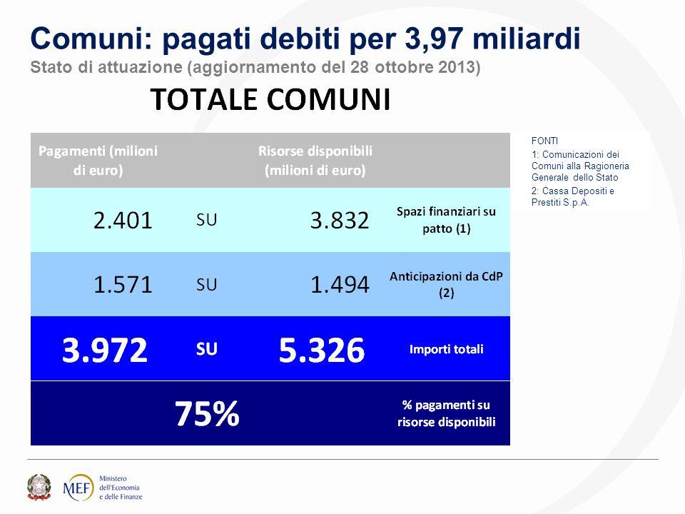 Comuni: pagati debiti per 3,97 miliardi Stato di attuazione (aggiornamento del 28 ottobre 2013) FONTI 1: Comunicazioni dei Comuni alla Ragioneria Generale dello Stato 2: Cassa Depositi e Prestiti S.p.A.
