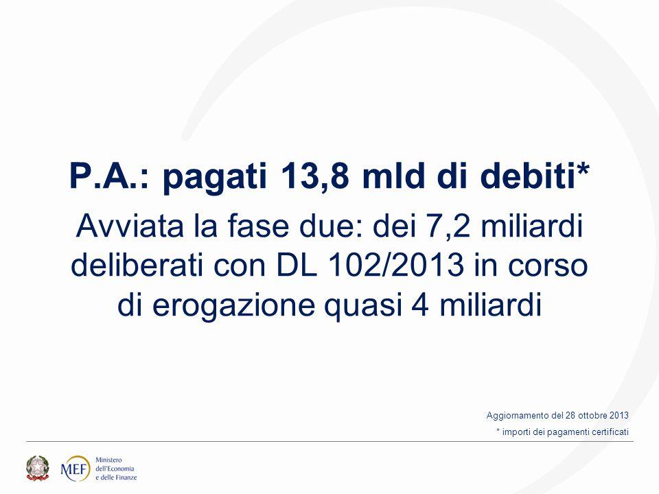 P.A.: pagati 13,8 mld di debiti* Avviata la fase due: dei 7,2 miliardi deliberati con DL 102/2013 in corso di erogazione quasi 4 miliardi Aggiornamento del 28 ottobre 2013 * importi dei pagamenti certificati