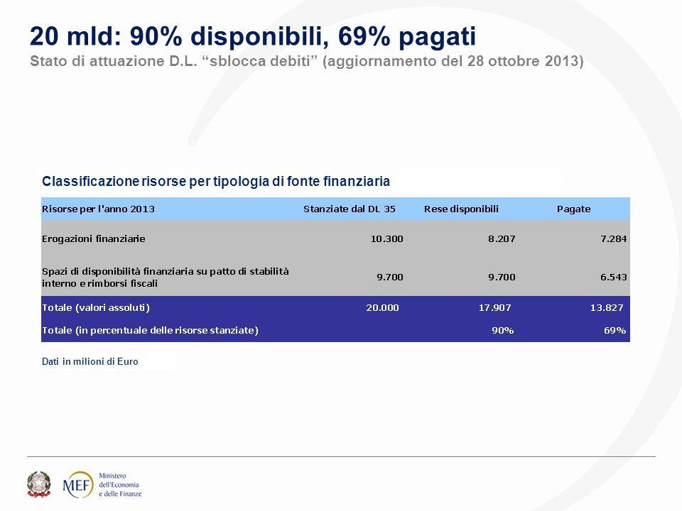 """Dati in milioni di Euro Classificazione risorse per tipologia di fonte finanziaria 20 mld: 90% disponibili, 69% pagati Stato di attuazione D.L. """"sbloc"""