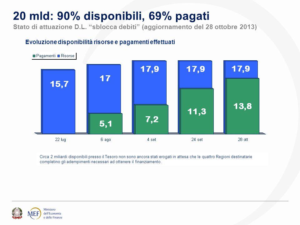 """Evoluzione disponibilità risorse e pagamenti effettuati 20 mld: 90% disponibili, 69% pagati Stato di attuazione D.L. """"sblocca debiti"""" (aggiornamento d"""