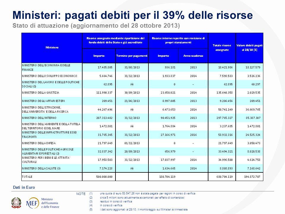Ministeri: pagati debiti per il 39% delle risorse Stato di attuazione (aggiornamento del 28 ottobre 2013) (1)una quota di euro 53.547,26 non è stata pagata per ragioni in corso di verifica (2)circa 5 milioni sono attualmente accantonati per effetto di contenziosi (3)residuo in corso di verifica (4)in corso di verifica (5)i dati sono aggiornati al 28/10.