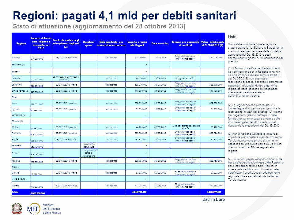 Regioni: pagati 4,1 mld per debiti sanitari Stato di attuazione (aggiornamento del 28 ottobre 2013) Dati in Euro Regione Importo richiesto dalla Regione e assegnato per 2013 Tavolo di verifica degli adempimenti regionali (2) Questioni aperte Data pianificata per sottoscrizione contratto Importo erogato alle Regioni Data accredito Termine per pagamenti ai creditori Valore debiti pagati al 21/10/2013 (4) Abruzzo 174.009.000 16/07/2013 - positivo sottoscritto 174.009.00030/07/2013 30 gg dall accredito - interamente pagati 174.009.000 Basilicata (1) - - Bolzano - - Calabria 107.142.000 25/07/2013 e 30/07/2013 - positivo (***) sottoscritto 89.750.00013/08/201360 gg dall accredito Campania 531.970.000 18/07/2013 - positivo sottoscritto 531.970.00030/07/2013 30 gg dall accredito - interamente pagati 531.970.000 Emilia-Romagna 447.980.000 08/07/2013 - positivo sottoscritto 447.980.00025/07/2013 30 gg dall accredito - interamente pagati 447.980.000 Friuli - - Lazio 832.052.000 08/07/2013 - positivo sottoscritto 832.052.00025/07/2013 30 gg dall accredito - interamente pagati 832.052.000 Liguria 81.833.000 08/07/2013 - positivo sottoscritto 81.833.00025/07/2013 30 gg dall accredito - interamente pagati 81.833.000 Lombardia (1) - - Marche (1) - - Molise 44.285.000 25/07/2013 - positivo sottoscritto 44.285.00007/08/2013 30 gg dall accredito - pagato all 80% 35.428.000 Piemonte 803.724.000 08/07/2013 - positivo sottoscritto 803.724.00025/07/2013 30 gg dall accredito - interamente pagati 803.724.000 Puglia 185.975.000 08/07/2013 - positivo sottoscritto 185.975.00025/07/2013 30 gg dall accredito - interamente pagati 185.975.000 Sardegna 159.728.000 nessun atto pervenuto - Sicilia 606.097.000 atti regionali in corso di elaborazione - Toscana 230.753.000 18/07/2013 - positivo sottoscritto 230.753.00030/07/2013 30 gg dall accredito - interamente pagati 230.753.000 Trento - - Umbria 17.222.000 30/07/2013 - positivo sottoscritto 17.222.00012/08/2013 30 gg dall accredito - interamente pa