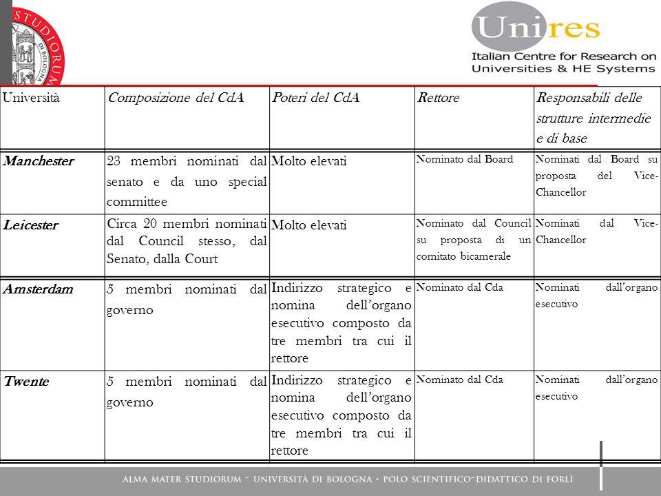 UniversitàComposizione del CdAPoteri del CdARettore Responsabili delle strutture intermedie e di base Monaco 16 membri, di cui 8 membri eletti dal senato (5 professori, 1 ricercatore, 1 studente, 1 personale TA) e 8 esterni.