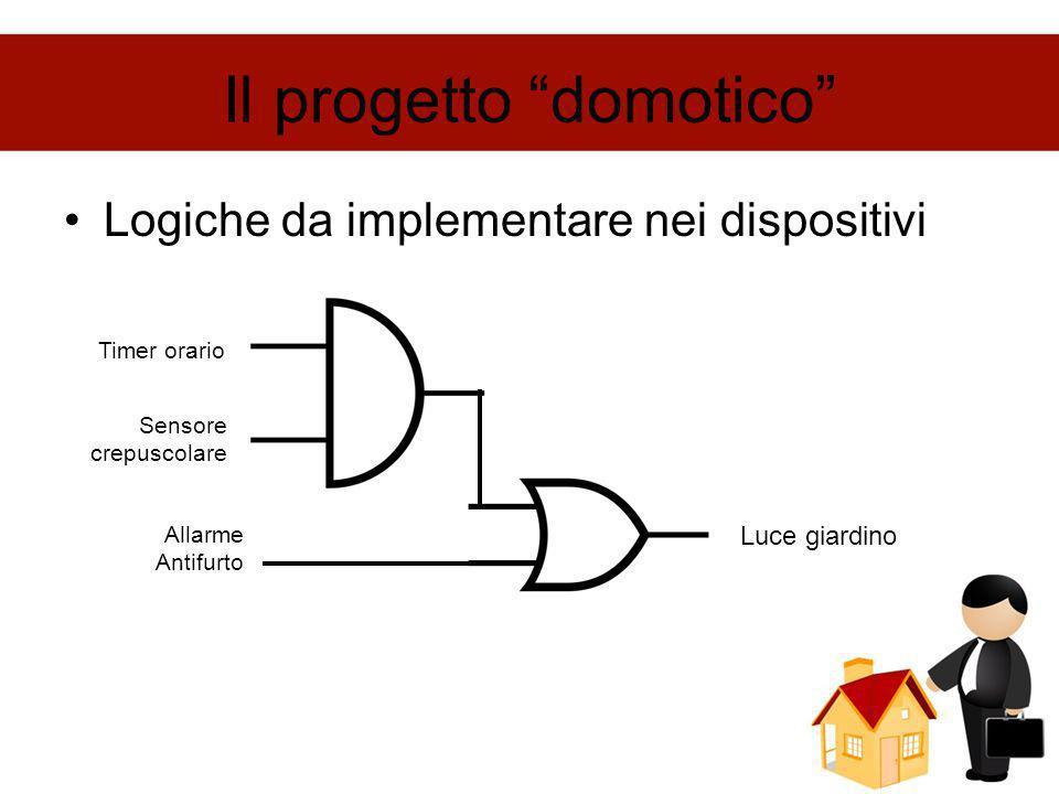 Il progetto domotico Diagramma di flusso Luce spenta E' entrato qualcuno .