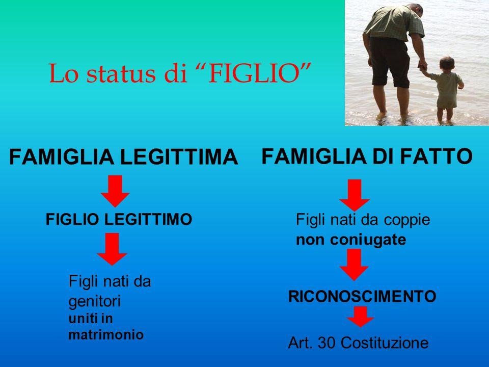 """Lo status di """"FIGLIO"""" FAMIGLIA LEGITTIMA FAMIGLIA DI FATTO FIGLIO LEGITTIMO Figli nati da genitori uniti in matrimonio Figli nati da coppie non coniug"""
