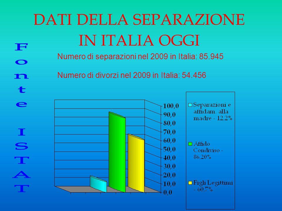 DATI DELLA SEPARAZIONE IN ITALIA OGGI Numero di separazioni nel 2009 in Italia: 85.945 Numero di divorzi nel 2009 in Italia: 54.456