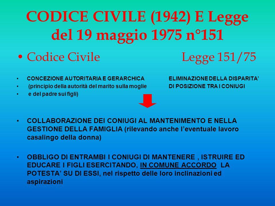 Codice Civile Legge 151/75 CONCEZIONE AUTORITARIA E GERARCHICA ELIMINAZIONE DELLA DISPARITA' (principio della autorità del marito sulla moglie DI POSI