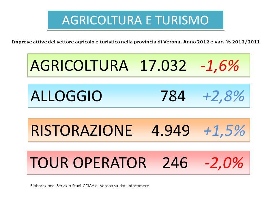 AGRICOLTURA E TURISMO AGRICOLTURA 17.032 ALLOGGIO 784 RISTORAZIONE 4.949 TOUR OPERATOR 246 -1,6% +2,8% +1,5% -2,0% Imprese attive del settore agricolo