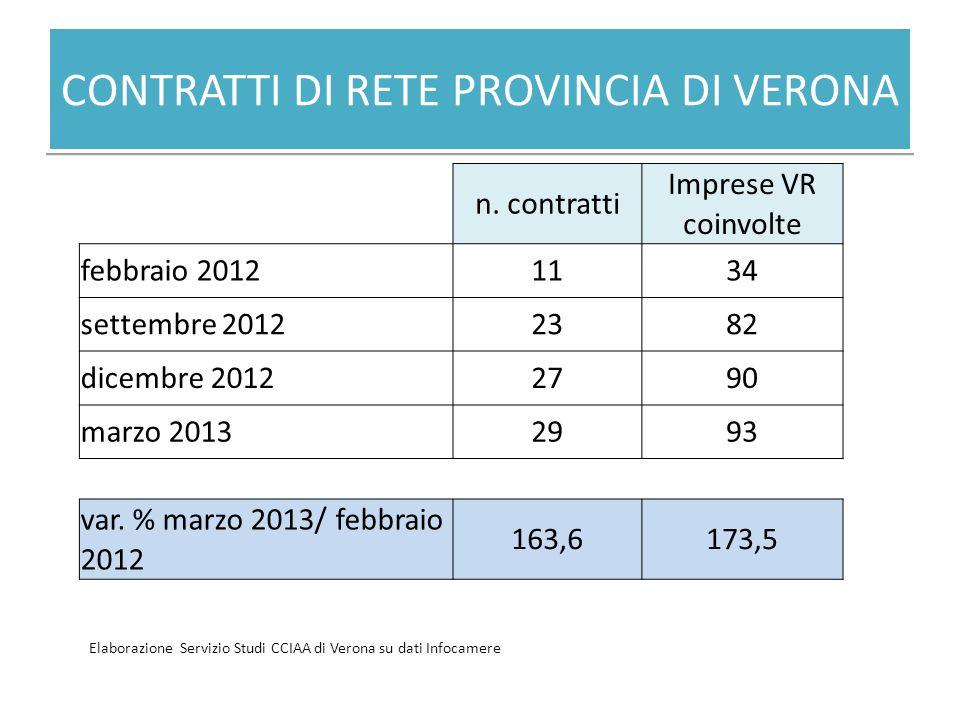 CONTRATTI DI RETE PROVINCIA DI VERONA n. contratti Imprese VR coinvolte febbraio 20121134 settembre 20122382 dicembre 20122790 marzo 20132993 var. % m