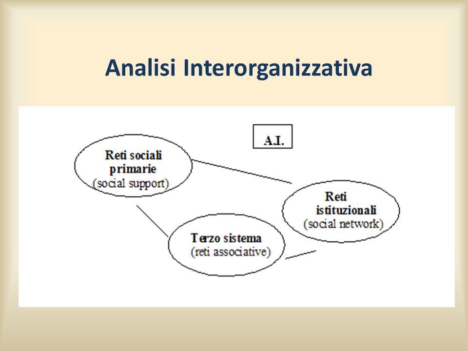 Analisi Interorganizzativa