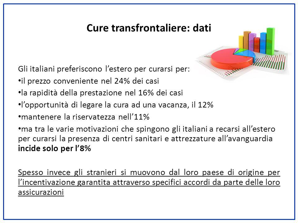 Gli italiani preferiscono l'estero per curarsi per: il prezzo conveniente nel 24% dei casi la rapidità della prestazione nel 16% dei casi l'opportunit