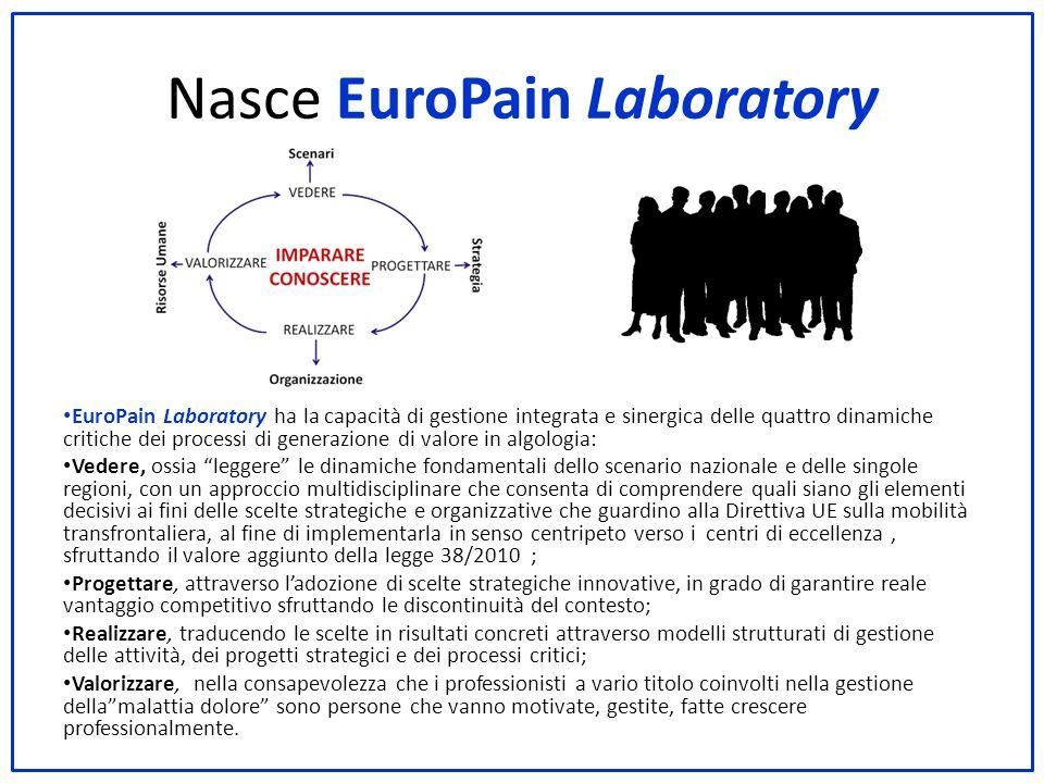 Nasce EuroPain Laboratory EuroPain Laboratory ha la capacità di gestione integrata e sinergica delle quattro dinamiche critiche dei processi di genera