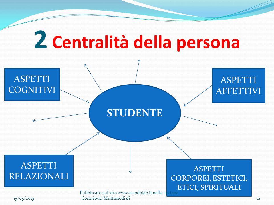 2 Centralità della persona STUDENTE ASPETTI COGNITIVI ASPETTI AFFETTIVI ASPETTI CORPOREI, ESTETICI, ETICI, SPIRITUALI ASPETTI RELAZIONALI 15/05/201321