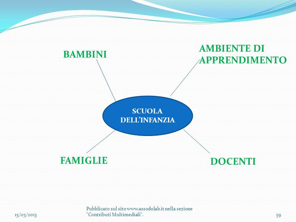 SCUOLA DELL'INFANZIA FAMIGLIE DOCENTI BAMBINI AMBIENTE DI APPRENDIMENTO 15/05/201359 Pubblicato sul sito www.assodolab.it nella sezione