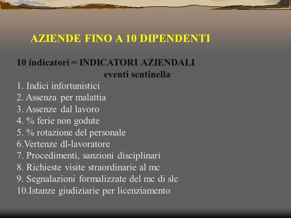 AZIENDE FINO A 10 DIPENDENTI 10 indicatori = INDICATORI AZIENDALI eventi sentinella 1.