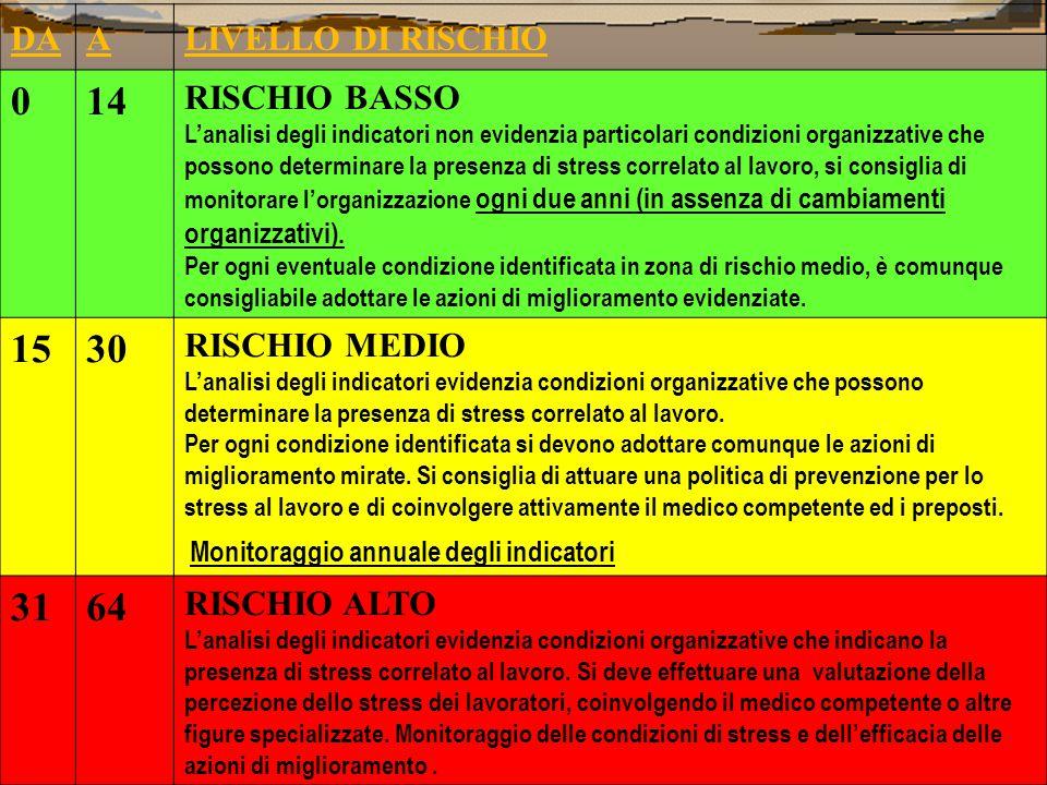 DAALIVELLO DI RISCHIO 014 RISCHIO BASSO L'analisi degli indicatori non evidenzia particolari condizioni organizzative che possono determinare la presenza di stress correlato al lavoro, si consiglia di monitorare l'organizzazione ogni due anni (in assenza di cambiamenti organizzativi).