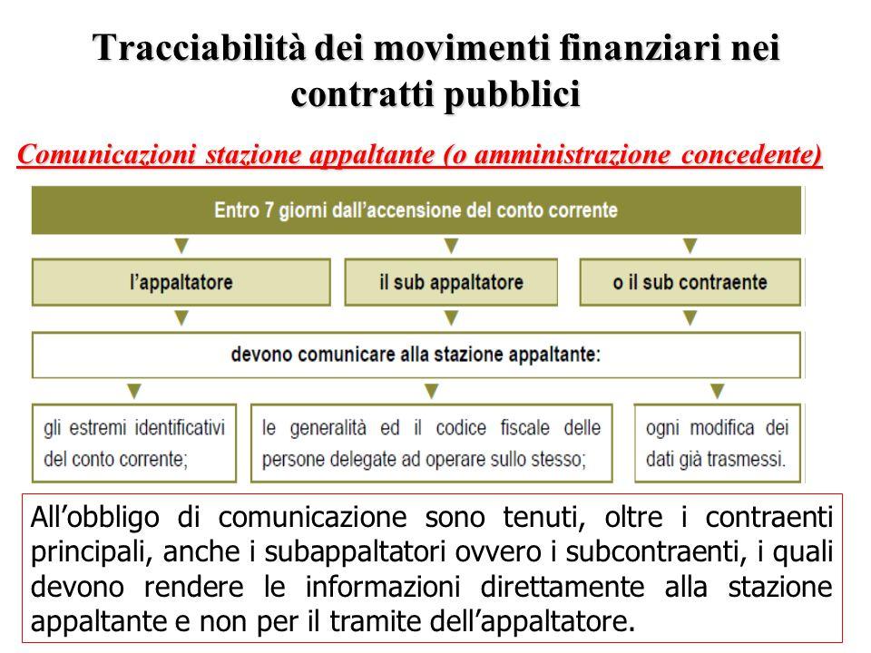 Tracciabilità dei movimenti finanziari nei contratti pubblici Comunicazioni stazione appaltante (o amministrazione concedente) All'obbligo di comunica