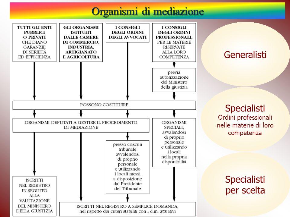 Organismi di mediazione Generalisti Specialisti Ordini professionali nelle materie di loro competenza Specialisti per scelta