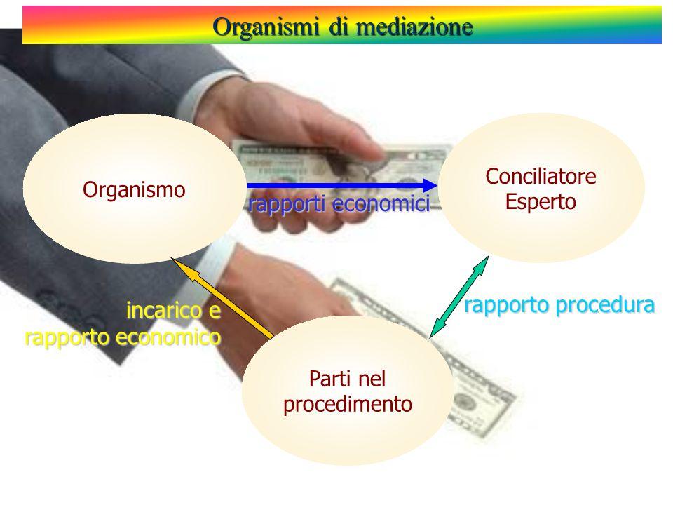 Organismi di mediazione Organismo Conciliatore Esperto Parti nel procedimento rapporti economici rapporto procedura incarico e rapporto economico