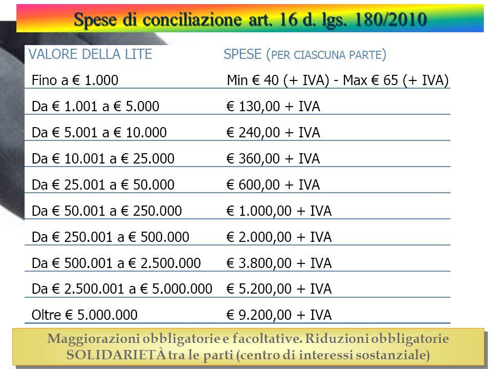 Spese di conciliazione art. 16 d. lgs. 180/2010 Maggiorazioni obbligatorie e facoltative. Riduzioni obbligatorie SOLIDARIETÀ tra le parti (centro di i