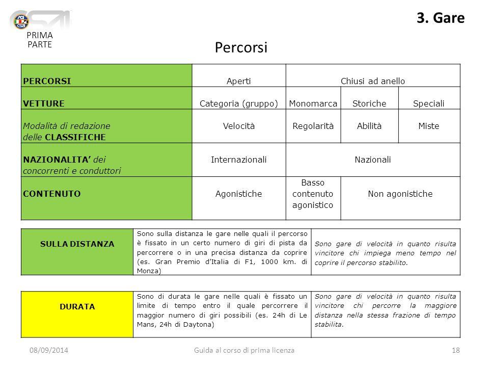 PERCORSIApertiChiusi ad anello VETTURECategoria (gruppo)MonomarcaStoricheSpeciali Modalità di redazione delle CLASSIFICHE VelocitàRegolaritàAbilitàMiste NAZIONALITA' dei concorrenti e conduttori InternazionaliNazionali CONTENUTOAgonistiche Basso contenuto agonistico Non agonistiche 08/09/2014Guida al corso di prima licenza18 PRIMA PARTE 3.