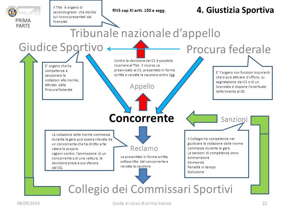 4. Giustizia Sportiva Tribunale nazionale d'appello Procura federale Giudice Sportivo Collegio dei Commissari Sportivi Reclamo Sanzioni Appello Concor
