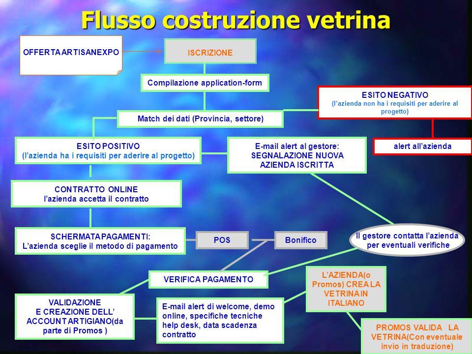 Flusso costruzione vetrina ISCRIZIONE Compilazione application-form Match dei dati (Provincia, settore) ESITO POSITIVO (l'azienda ha i requisiti per a